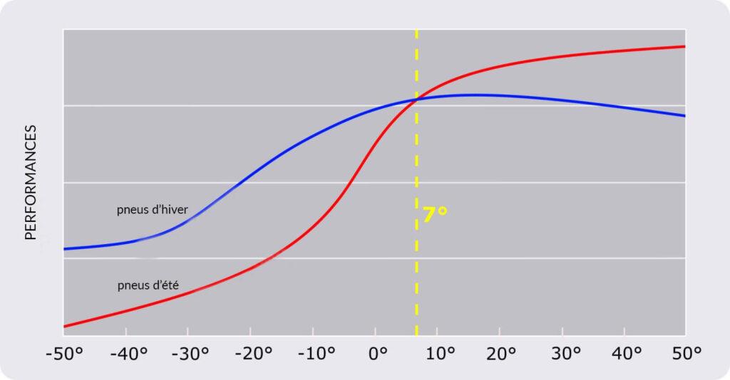Courbes de performance des pneus hiver et des pneus été en fonction des températures